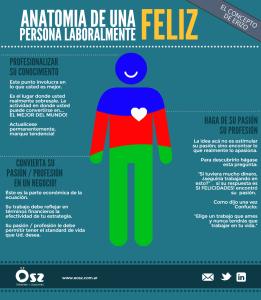Anatomía hombre feliz